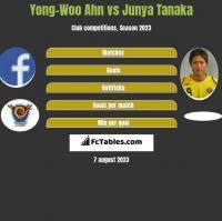 Yong-Woo Ahn vs Junya Tanaka h2h player stats