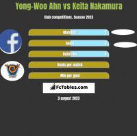 Yong-Woo Ahn vs Keita Nakamura h2h player stats
