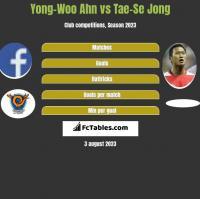 Yong-Woo Ahn vs Tae-Se Jong h2h player stats