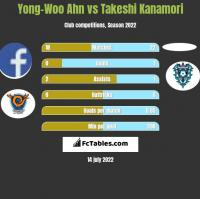 Yong-Woo Ahn vs Takeshi Kanamori h2h player stats