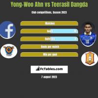 Yong-Woo Ahn vs Teerasil Dangda h2h player stats