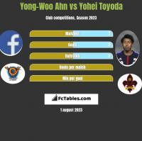 Yong-Woo Ahn vs Yohei Toyoda h2h player stats
