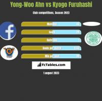Yong-Woo Ahn vs Kyogo Furuhashi h2h player stats