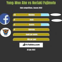 Yong-Woo Ahn vs Noriaki Fujimoto h2h player stats