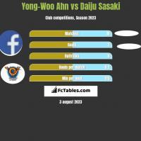 Yong-Woo Ahn vs Daiju Sasaki h2h player stats