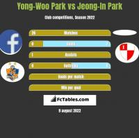 Yong-Woo Park vs Jeong-In Park h2h player stats