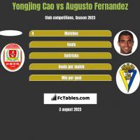 Yongjing Cao vs Augusto Fernandez h2h player stats