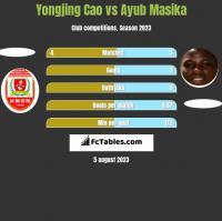 Yongjing Cao vs Ayub Masika h2h player stats