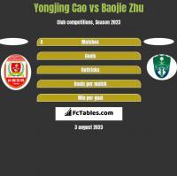 Yongjing Cao vs Baojie Zhu h2h player stats