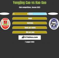 Yongjing Cao vs Hao Guo h2h player stats
