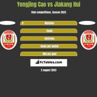 Yongjing Cao vs Jiakang Hui h2h player stats