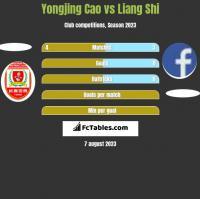 Yongjing Cao vs Liang Shi h2h player stats