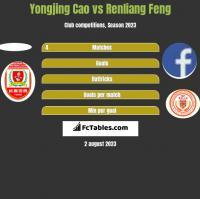 Yongjing Cao vs Renliang Feng h2h player stats