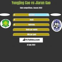 Yongjing Cao vs Jiarun Gao h2h player stats