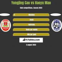 Yongjing Cao vs Haoyu Mao h2h player stats