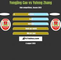Yongjing Cao vs Yufeng Zhang h2h player stats