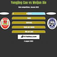 Yongjing Cao vs Weijun Xie h2h player stats