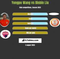 Yongpo Wang vs Binbin Liu h2h player stats