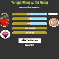 Yongpo Wang vs Chi Zhang h2h player stats