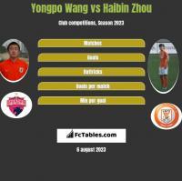 Yongpo Wang vs Haibin Zhou h2h player stats