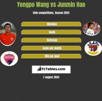 Yongpo Wang vs Junmin Hao h2h player stats