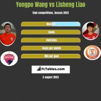 Yongpo Wang vs Lisheng Liao h2h player stats