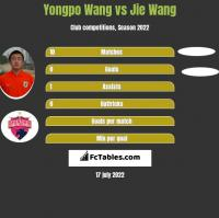 Yongpo Wang vs Jie Wang h2h player stats