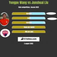 Yongpo Wang vs Junshuai Liu h2h player stats