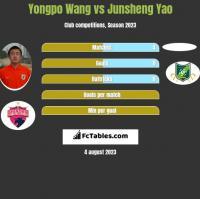 Yongpo Wang vs Junsheng Yao h2h player stats