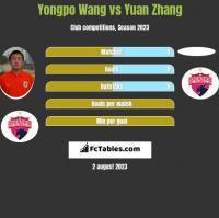 Yongpo Wang vs Yuan Zhang h2h player stats