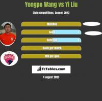 Yongpo Wang vs Yi Liu h2h player stats