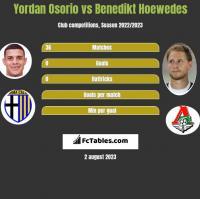 Yordan Osorio vs Benedikt Hoewedes h2h player stats