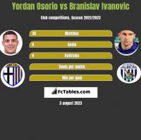 Yordan Osorio vs Branislav Ivanovic h2h player stats