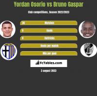 Yordan Osorio vs Bruno Gaspar h2h player stats