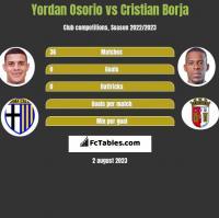 Yordan Osorio vs Cristian Borja h2h player stats