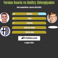 Yordan Osorio vs Dmitry Zhivoglyadov h2h player stats