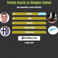Yordan Osorio vs Douglas Santos h2h player stats