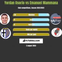 Yordan Osorio vs Emanuel Mammana h2h player stats