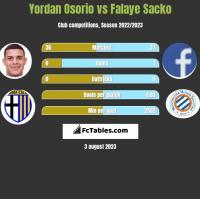 Yordan Osorio vs Falaye Sacko h2h player stats