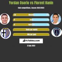 Yordan Osorio vs Florent Hanin h2h player stats