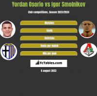 Yordan Osorio vs Igor Smolnikov h2h player stats