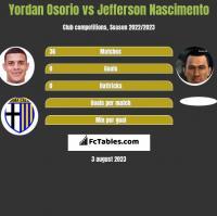 Yordan Osorio vs Jefferson Nascimento h2h player stats