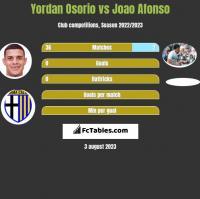 Yordan Osorio vs Joao Afonso h2h player stats