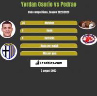 Yordan Osorio vs Pedrao h2h player stats