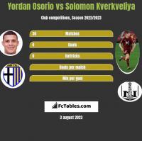 Yordan Osorio vs Solomon Kverkveliya h2h player stats