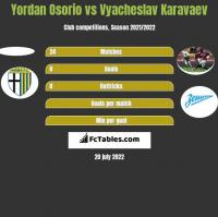 Yordan Osorio vs Vyacheslav Karavaev h2h player stats