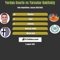Yordan Osorio vs Yaroslav Rakitskiy h2h player stats
