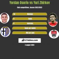 Yordan Osorio vs Yuri Zhirkov h2h player stats
