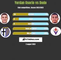 Yordan Osorio vs Dodo h2h player stats
