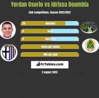 Yordan Osorio vs Idrissa Doumbia h2h player stats